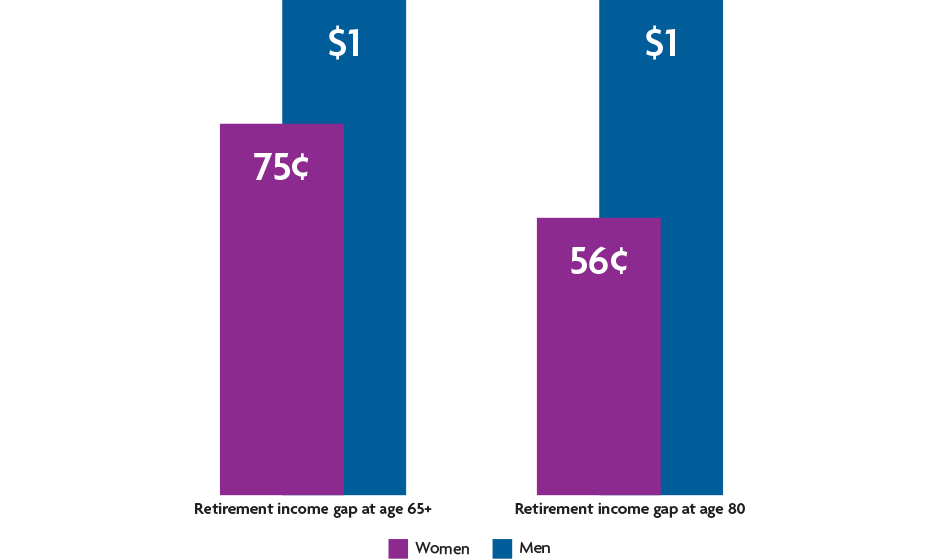 Retirement income gap at age 65+ and 80