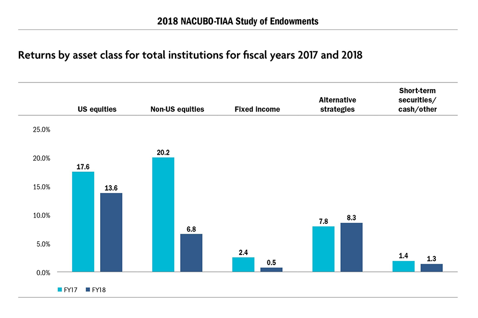 Returns by asset class for total institutions for fiscal years 2017 and 2018