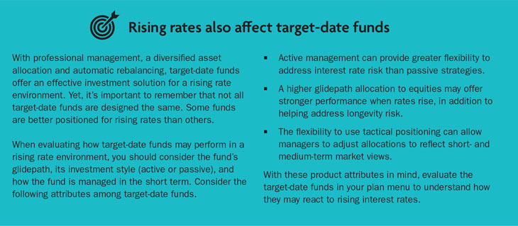 Rising Rates also affect Target date funds